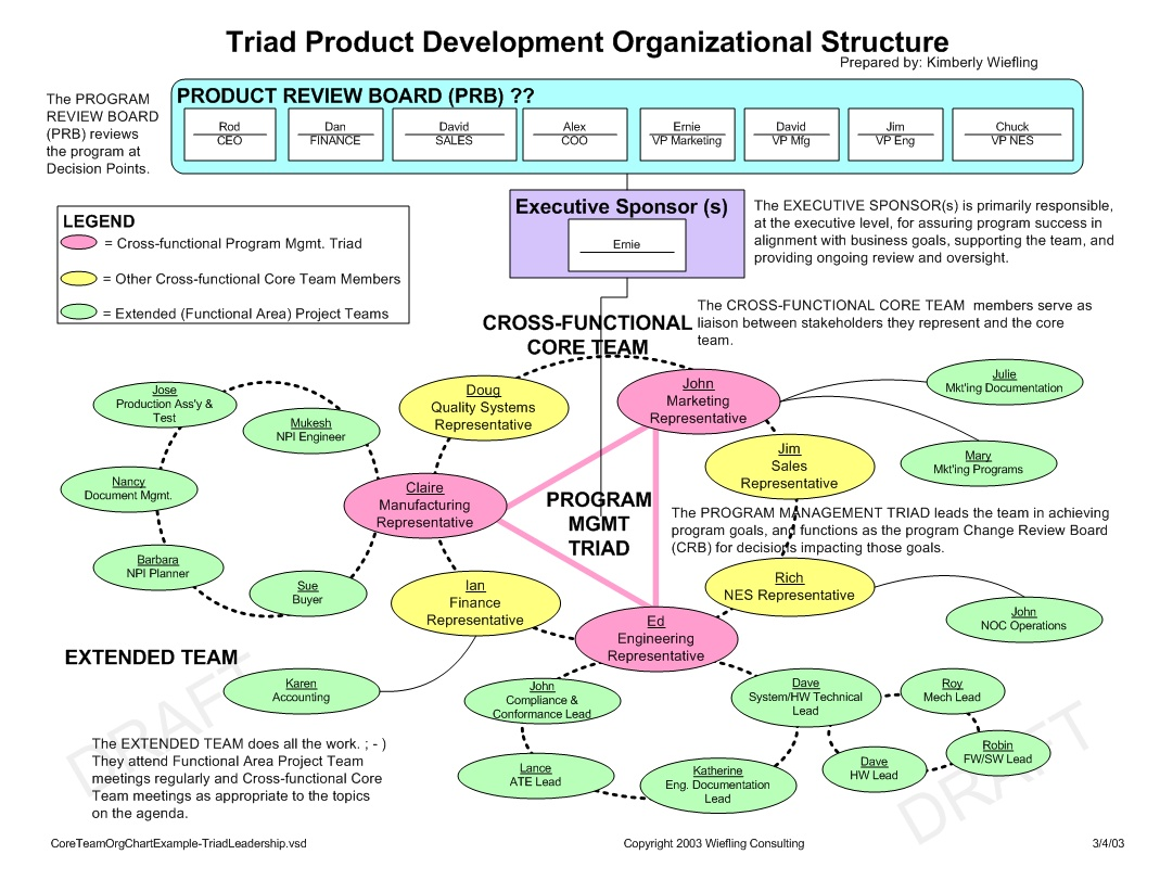 Templates And Examples Wiefling Consulting - Organizational chart with responsibilities template